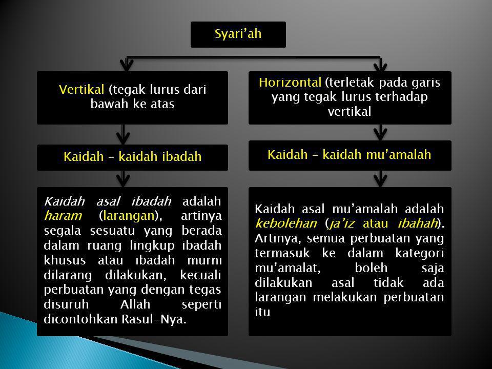 Syari'ah Vertikal (tegak lurus dari bawah ke atas Horizontal (terletak pada garis yang tegak lurus terhadap vertikal Kaidah – kaidah ibadah Kaidah – k