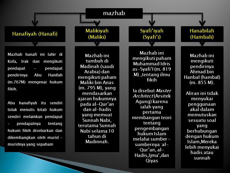 mazhab Hanafiyah (Hanafi) Malikiyah (Maliki) Syafi'iyah (Syafi'i) Hanabilah (Hambali) Mazhab hanafi ini lahir di Kufa, Irak dan mengikuti pendapat - p