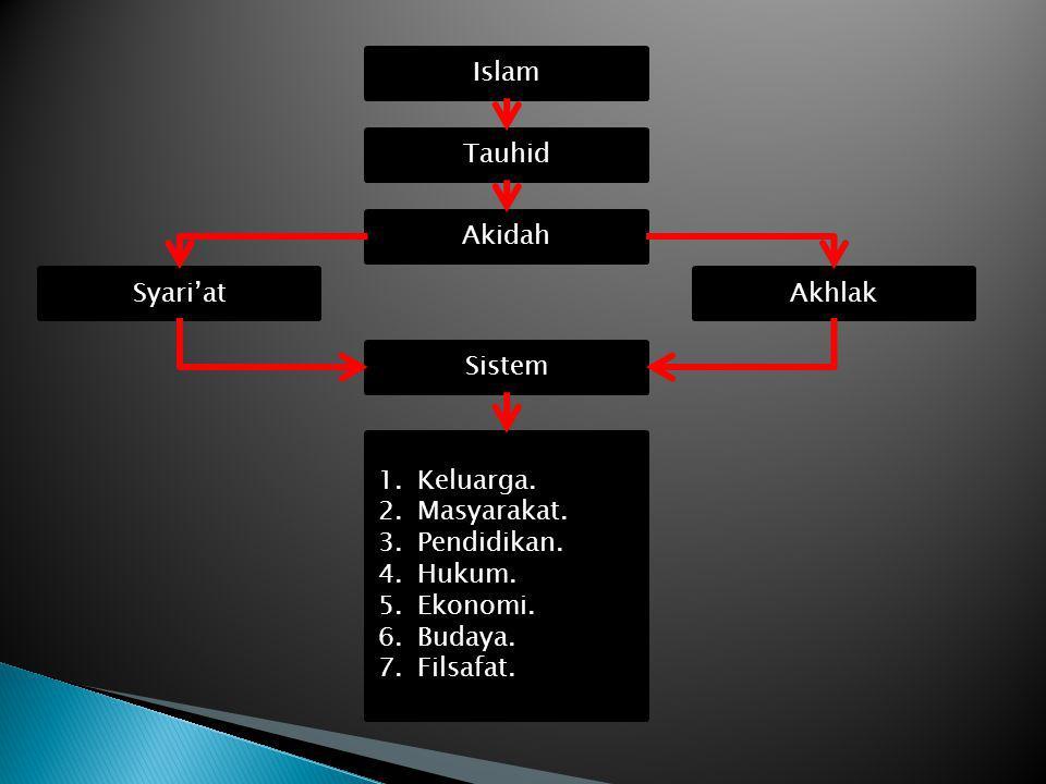 Islam Tauhid Akidah Syari'at Sistem 1.Keluarga. 2.Masyarakat. 3.Pendidikan. 4.Hukum. 5.Ekonomi. 6.Budaya. 7.Filsafat. Akhlak