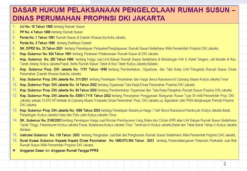 2 1. UU No. 16 Tahun 1985 tentang Rumah Susun. 2. PP No. 4 Tahun 1988 tentang Rumah Susun 3. Perda No. 1 Tahun 1991 Rumah Susun di Daerah Khusus Ibu K