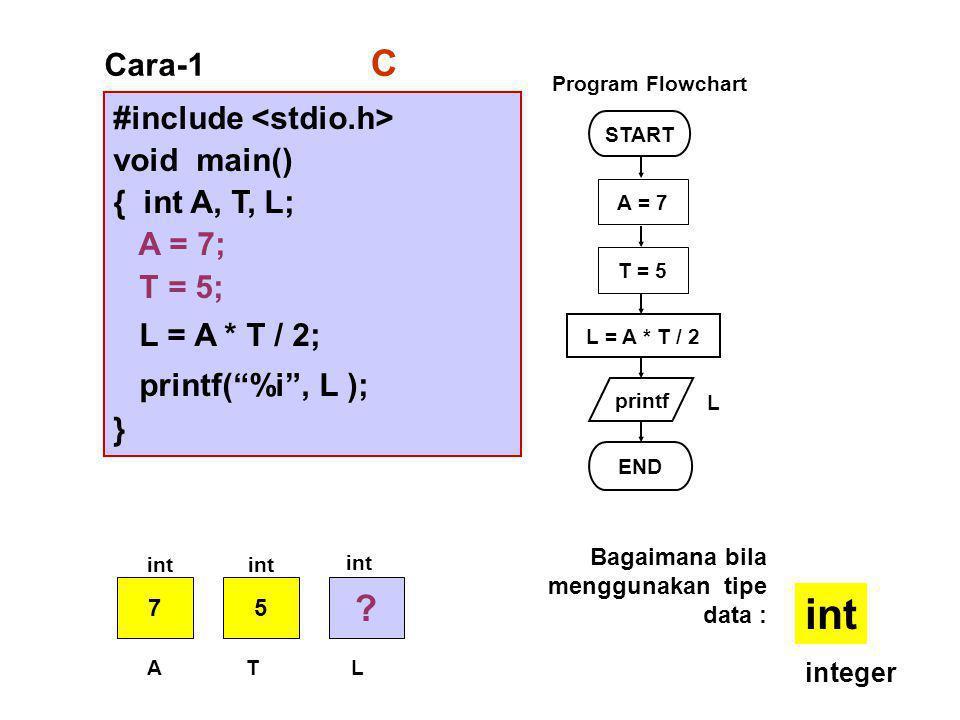 #include void main() { int A, T, L; A = 7; T = 5; L = A * T / 2; printf( %i , L ); } Cara-1 START printf L = A * T / 2 END L Program Flowchart C A = 7 T = 5 75 .