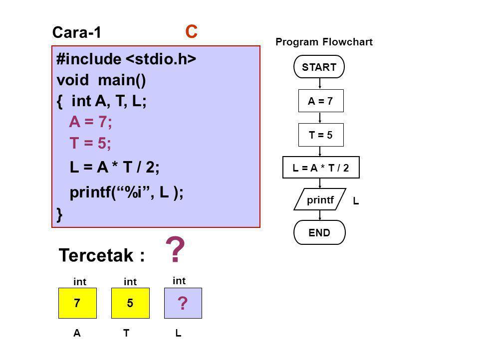 #include void main() { int A, T, L; A = 7; T = 5; L = A * T / 2; printf( %i , L ); } Cara-1 START printf L = A * T / 2 END L Program Flowchart C A = 7 T = 5 Tercetak : .