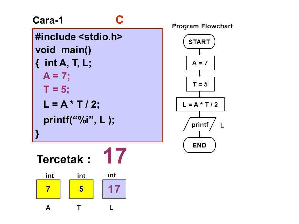 #include void main() { int A, T, L; A = 7; T = 5; L = A * T / 2; printf( %i , L ); } Cara-1 START printf L = A * T / 2 END L Program Flowchart C A = 7 T = 5 Tercetak : 17 75 ATL int