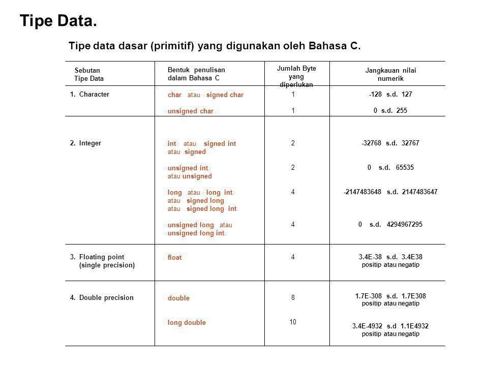 Tipe Data.Tipe data dasar (primitif) yang digunakan oleh Bahasa C.