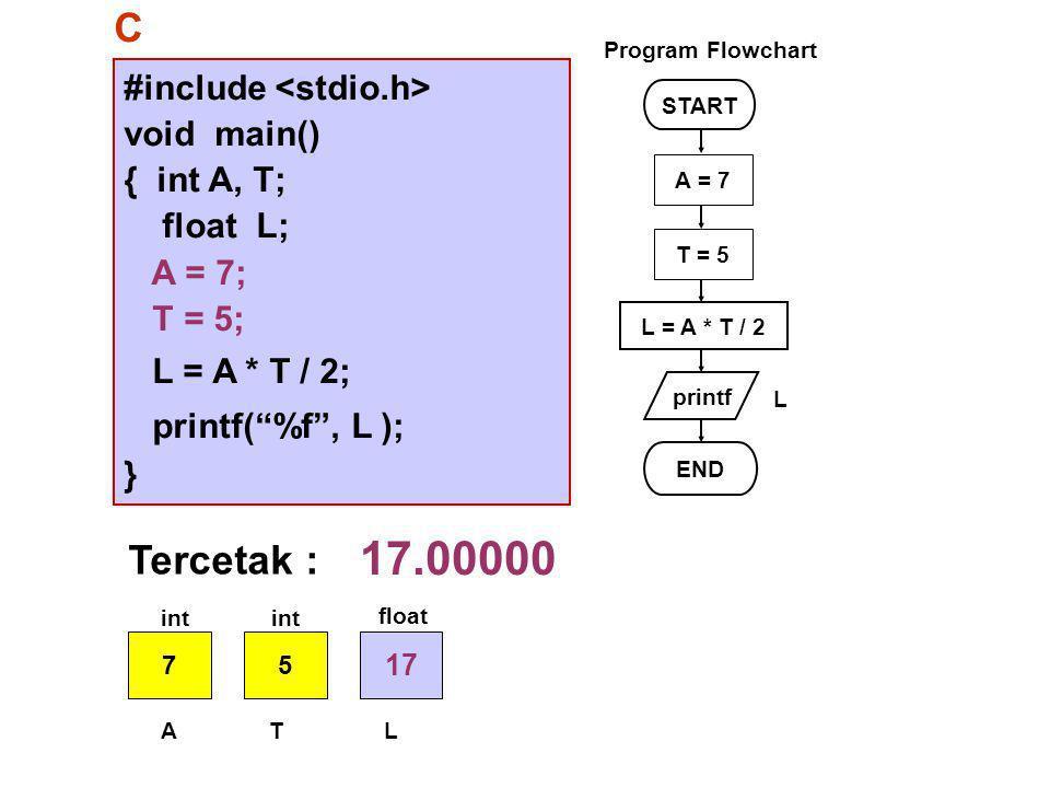 #include void main() { int A, T; float L; A = 7; T = 5; L = A * T / 2; printf( %f , L ); } START printf L = A * T / 2 END L Program Flowchart C A = 7 T = 5 Tercetak : 17.00000 75 17 ATL int float