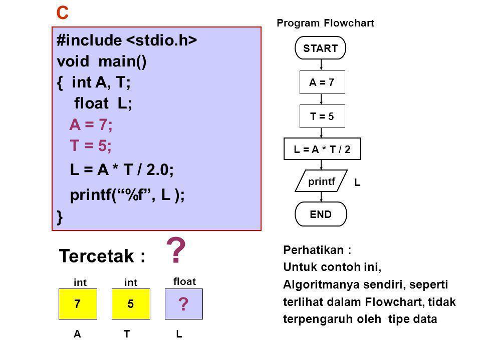 #include void main() { int A, T; float L; A = 7; T = 5; L = A * T / 2.0; printf( %f , L ); } START printf L = A * T / 2 END L Program Flowchart C A = 7 T = 5 Tercetak : .
