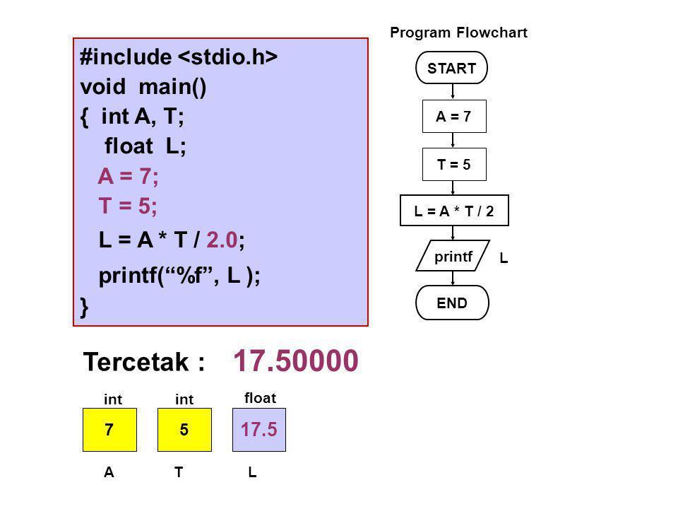 #include void main() { int A, T; float L; A = 7; T = 5; L = A * T / 2.0; printf( %f , L ); } START printf L = A * T / 2 END L Program Flowchart A = 7 T = 5 Tercetak : 17.50000 75 17.5 ATL int float