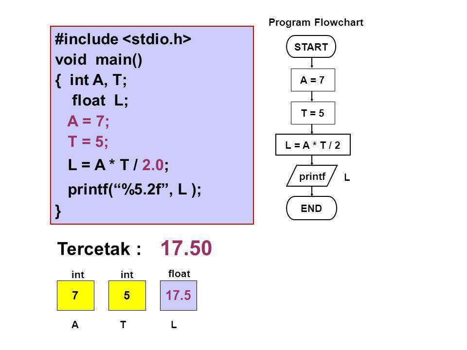 #include void main() { int A, T; float L; A = 7; T = 5; L = A * T / 2.0; printf( %5.2f , L ); } START printf L = A * T / 2 END L Program Flowchart A = 7 T = 5 Tercetak : 17.50 75 17.5 ATL int float