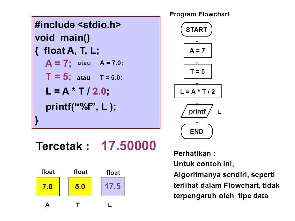 #include void main() { float A, T, L; A = 7; T = 5; L = A * T / 2.0; printf( %f , L ); } START printf L = A * T / 2 END L Program Flowchart A = 7 T = 5 Tercetak : 17.50000 7.05.0 17.5 ATL float atau A = 7.0; atau T = 5.0; float Perhatikan : Untuk contoh ini, Algoritmanya sendiri, seperti terlihat dalam Flowchart, tidak terpengaruh oleh tipe data