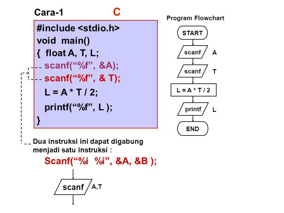 #include void main() { float A, T, L; scanf( %f , &A); scanf( %f , & T); L = A * T / 2; printf( %f , L ); } Cara-1 START scanf printf L = A * T / 2 END A T L Program Flowchart Dua instruksi ini dapat digabung menjadi satu instruksi : Scanf( %i %i , &A, &B ); scanf A,T C