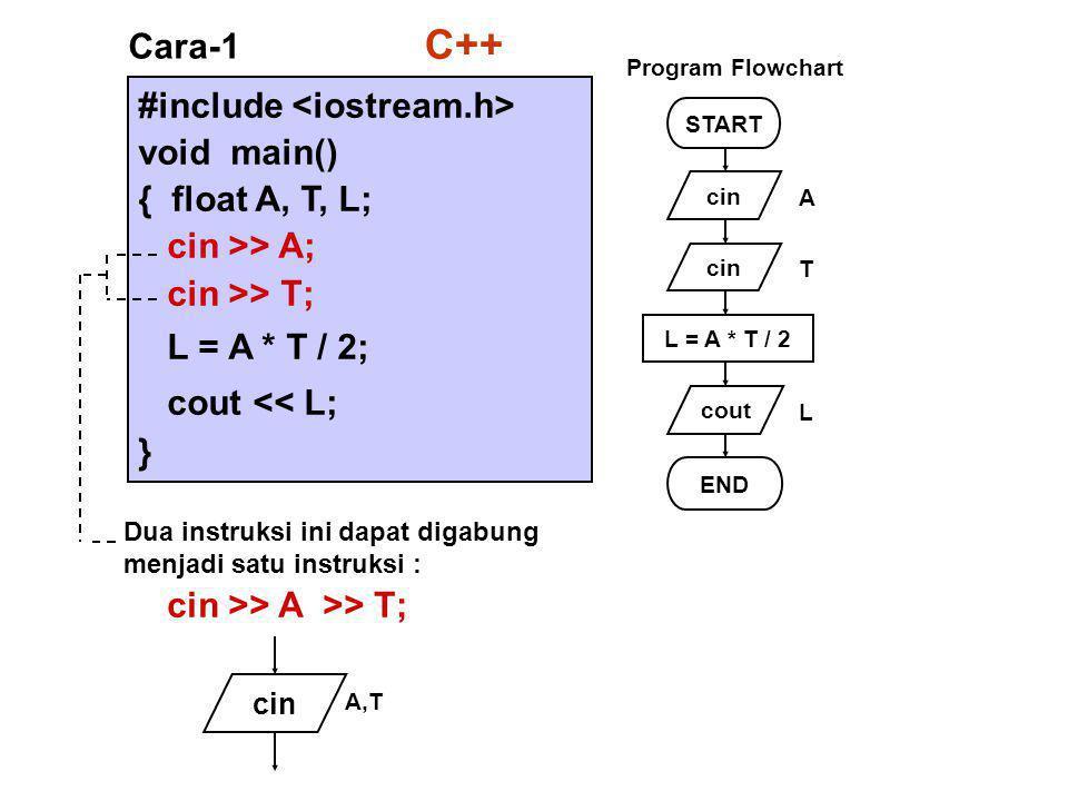 #include void main() { float A, T, L; cin >> A; cin >> T; L = A * T / 2; cout << L; } Cara-1 START cin cout L = A * T / 2 END A T L Program Flowchart Dua instruksi ini dapat digabung menjadi satu instruksi : cin >> A >> T; cin A,T C++
