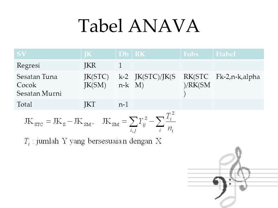 Tabel ANAVA SVJKDbRKFobsFtabel RegresiJKR1 Sesatan Tuna Cocok Sesatan Murni JK(STC) JK(SM) k-2 n-k JK(STC)/JK(S M) RK(STC )/RK(SM ) Fk-2,n-k,alpha Tot