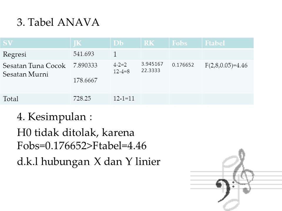3. Tabel ANAVA 4. Kesimpulan : H0 tidak ditolak, karena Fobs=0.176652>Ftabel=4.46 d.k.l hubungan X dan Y linier SVJKDbRKFobsFtabel Regresi 541.693 1 S
