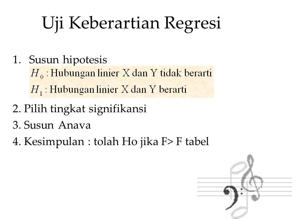 Uji Keberartian Regresi 1.Susun hipotesis 2. Pilih tingkat signifikansi 3. Susun Anava 4. Kesimpulan : tolah Ho jika F> F tabel