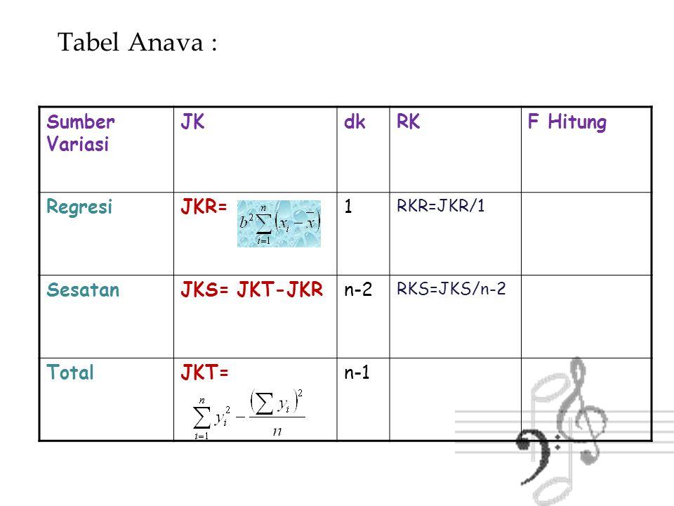 Tabel Anava : Sumber Variasi JKdkRKF Hitung RegresiJKR=1 RKR=JKR/1 F=RKR/RKS SesatanJKS= JKT-JKRn-2 RKS=JKS/n-2Ftabel F(alpha, 1,n-2) TotalJKT=n-1