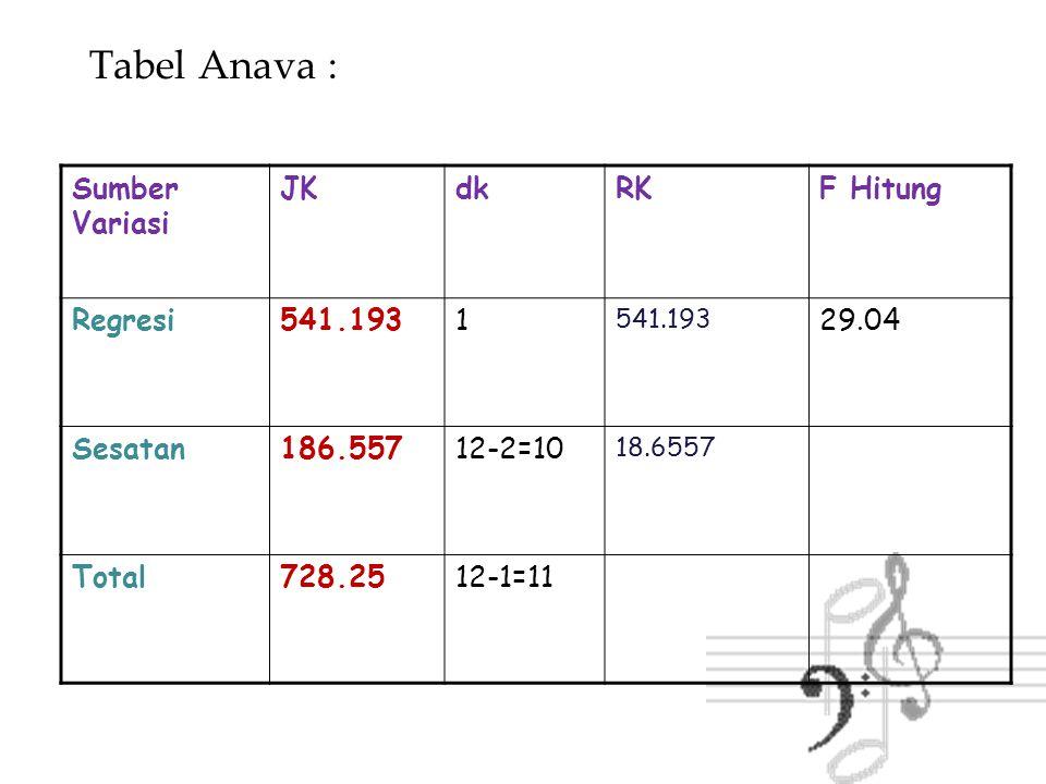Tabel Anava : Sumber Variasi JKdkRKF Hitung Regresi541.1931 29.04 Sesatan186.55712-2=10 18.6557Ftabel F(alpha, 1,n-2) Total728.2512-1=11