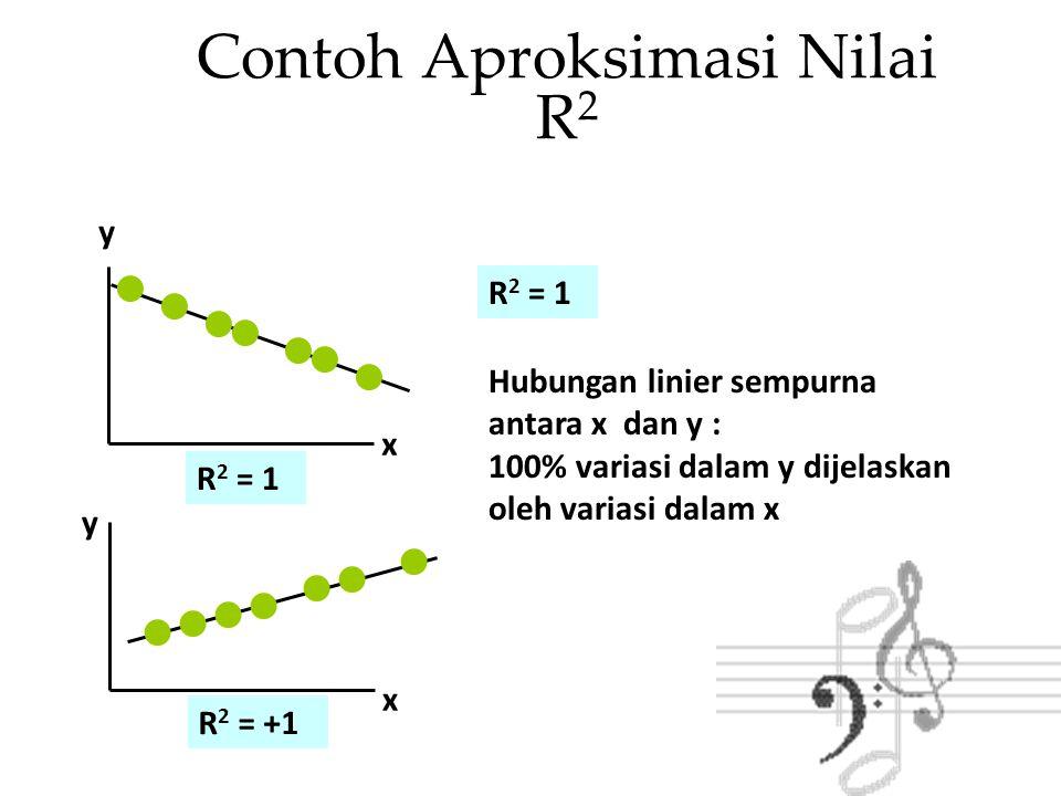 R 2 = +1 Contoh Aproksimasi Nilai R 2 y x y x R 2 = 1 Hubungan linier sempurna antara x dan y : 100% variasi dalam y dijelaskan oleh variasi dalam x