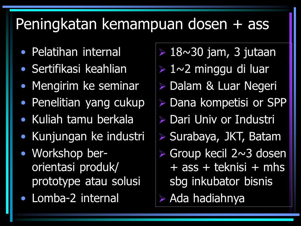 Peningkatan kemampuan dosen + ass Pelatihan internal Sertifikasi keahlian Mengirim ke seminar Penelitian yang cukup Kuliah tamu berkala Kunjungan ke industri Workshop ber- orientasi produk/ prototype atau solusi Lomba-2 internal  18~30 jam, 3 jutaan  1~2 minggu di luar  Dalam & Luar Negeri  Dana kompetisi or SPP  Dari Univ or Industri  Surabaya, JKT, Batam  Group kecil 2~3 dosen + ass + teknisi + mhs sbg inkubator bisnis  Ada hadiahnya
