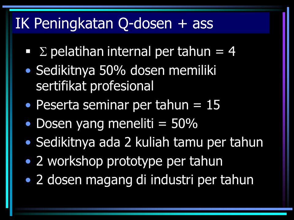 IK Peningkatan Q-dosen + ass   pelatihan internal per tahun = 4 Sedikitnya 50% dosen memiliki sertifikat profesional Peserta seminar per tahun = 15 Dosen yang meneliti = 50% Sedikitnya ada 2 kuliah tamu per tahun 2 workshop prototype per tahun 2 dosen magang di industri per tahun