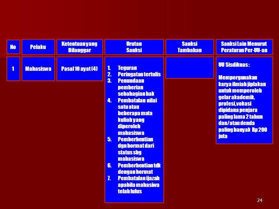1MahasiswaPasal 10 ayat (4) 1.Teguran 2.Peringatan tertulis 3.Penundaan pemberian sebahagian hak 4.Pembatalan nilai satu atau beberapa mata kuliah yan