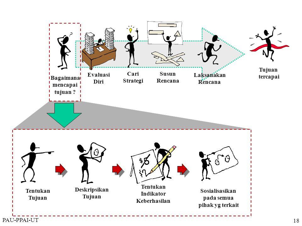 PAU-PPAI-UT 18 Bagaimana mencapai tujuan ? Evaluasi Diri Cari Strategi Laksanakan Rencana Tujuan tercapai Susun Rencana Tentukan Tujuan Deskripsikan T