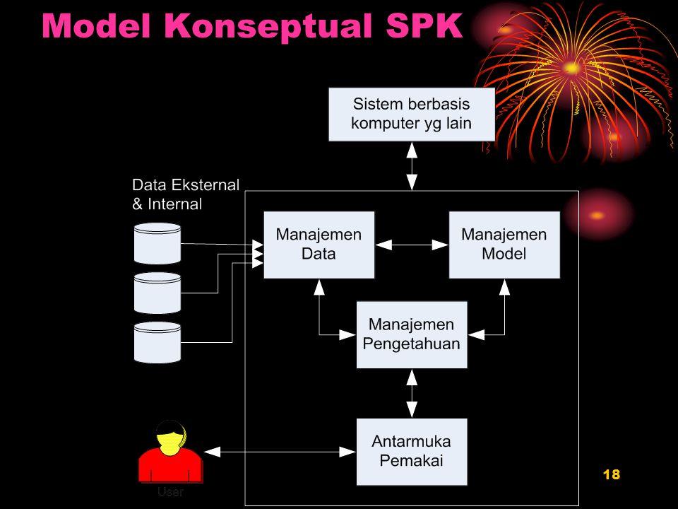 18 Model Konseptual SPK