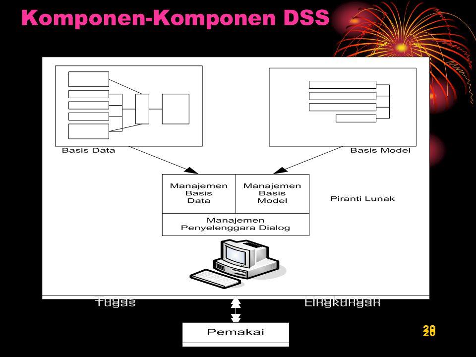 20 Komponen-Komponen DSS 20