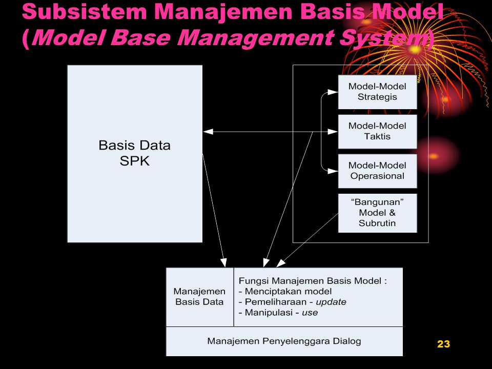 23 Subsistem Manajemen Basis Model (Model Base Management System)