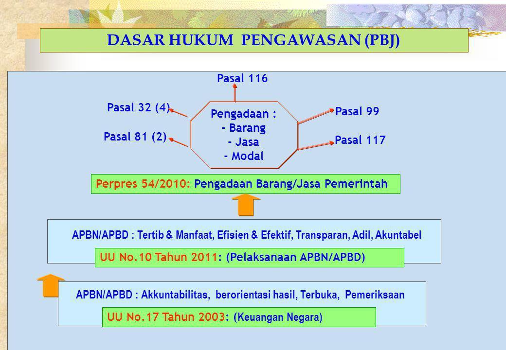 11 DASAR HUKUM PENGAWASAN (PBJ) APBN/APBD : Akkuntabilitas, berorientasi hasil, Terbuka, Pemeriksaan UU No.17 Tahun 2003: ( Keuangan Negara) APBN/APBD