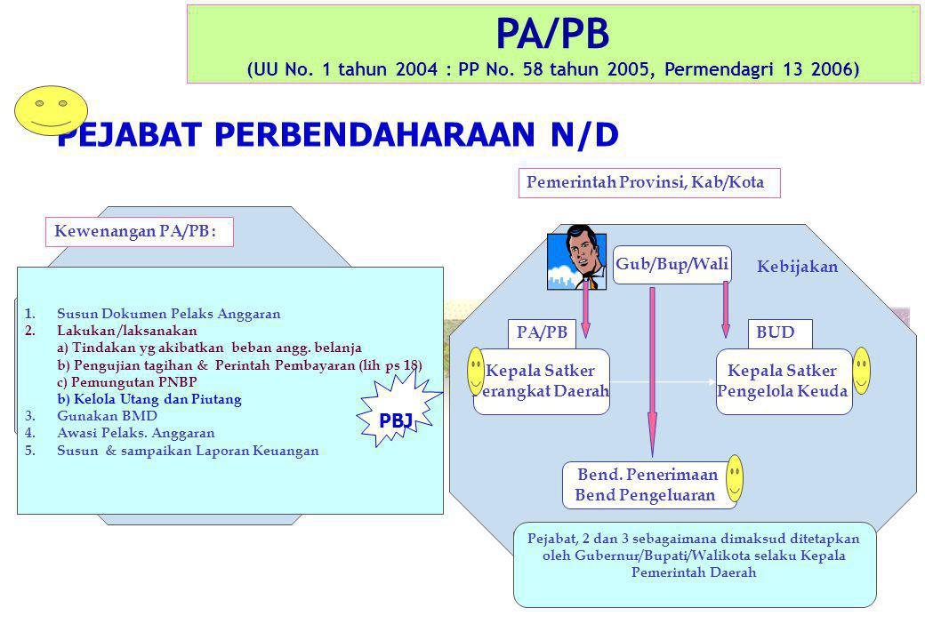 PA/PB (UU No. 1 tahun 2004 : PP No. 58 tahun 2005, Permendagri 13 2006) PEJABAT PERBENDAHARAAN N/D Pemerintah Provinsi, Kab/Kota Gub/Bup/Wali Kepala S
