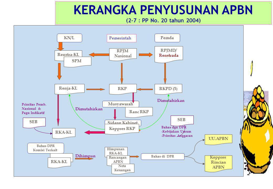 KERANGKA PENYUSUNAN APBN (2-7 : PP No. 20 tahun 2004) Pemerintah KN/L RPJM Nasional Renstra-KL RPJMD/ Renstrada Renja-KL SPM RKP RKA-KL RKPD (5) Pemda