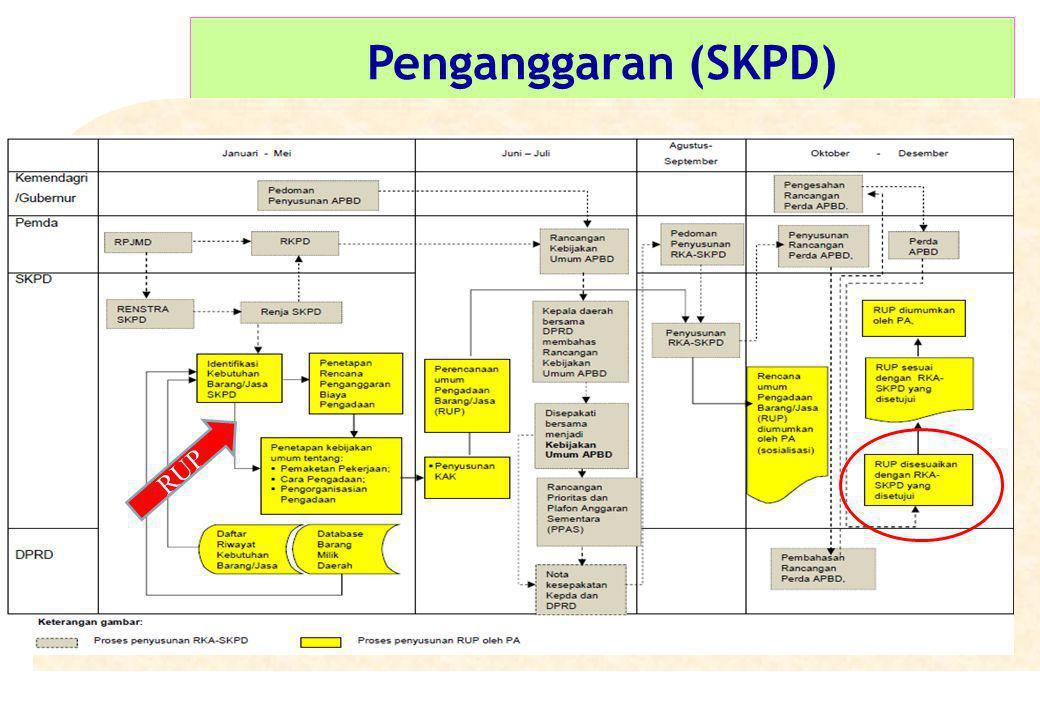 Penganggaran (SKPD) RUP