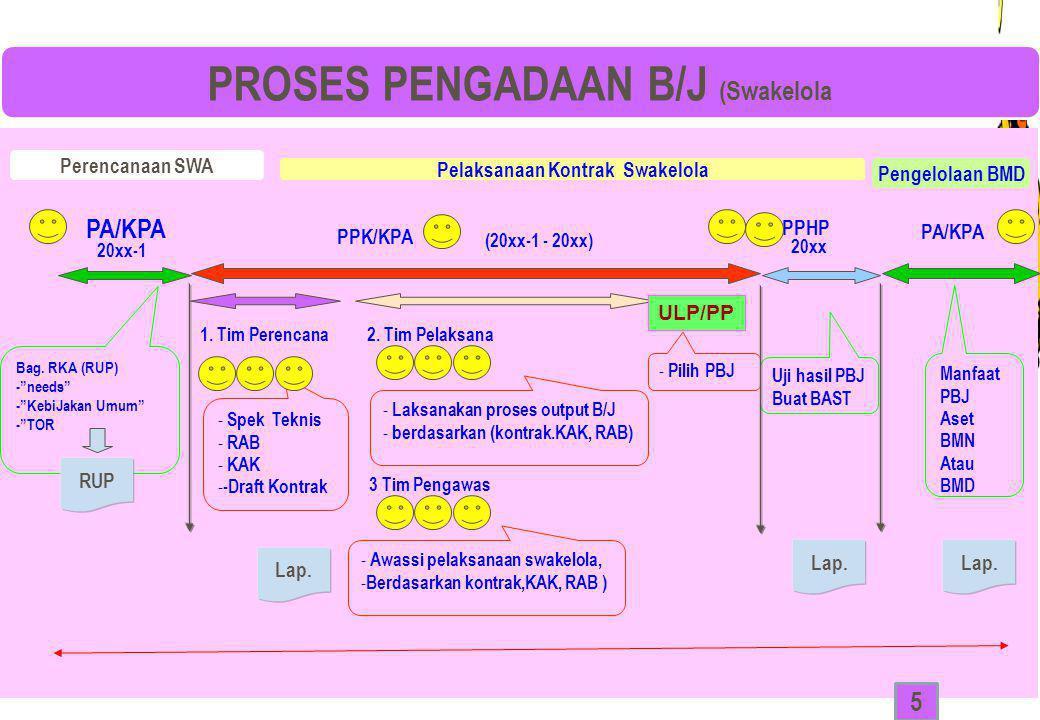 "9 9 Perencanaan SWA Bag. RKA (RUP) -""needs"" -""KebiJakan Umum"" -""TOR PA/KPA 20xx-1 PPK/KPA (20xx-1 - 20xx) - Spek Teknis - RAB - KAK - -Draft Kontrak -"