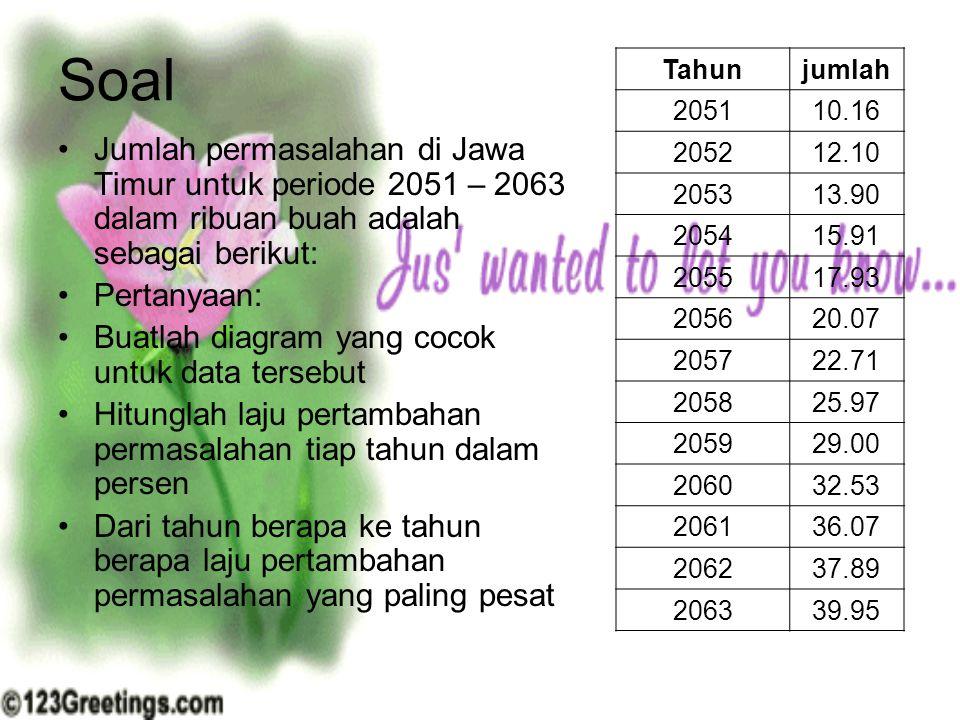 Soal Jumlah permasalahan di Jawa Timur untuk periode 2051 – 2063 dalam ribuan buah adalah sebagai berikut: Pertanyaan: Buatlah diagram yang cocok untu