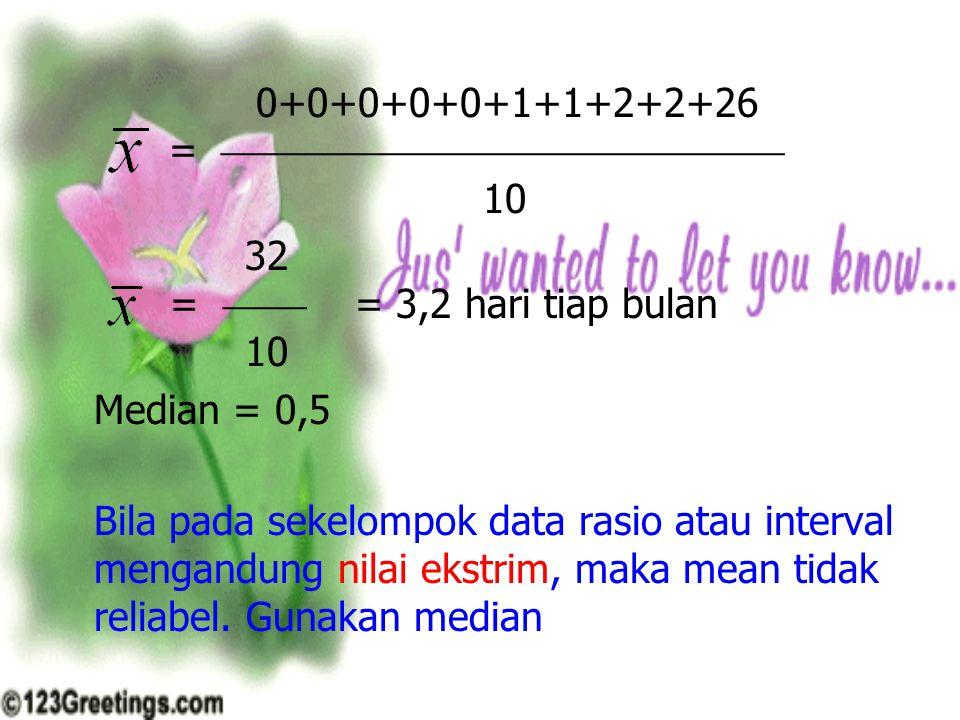 0+0+0+0+0+1+1+2+2+26 =  10 32 =  = 3,2 hari tiap bulan 10 Median = 0,5 Bila pada sekelompok data rasio atau interval mengandung nilai