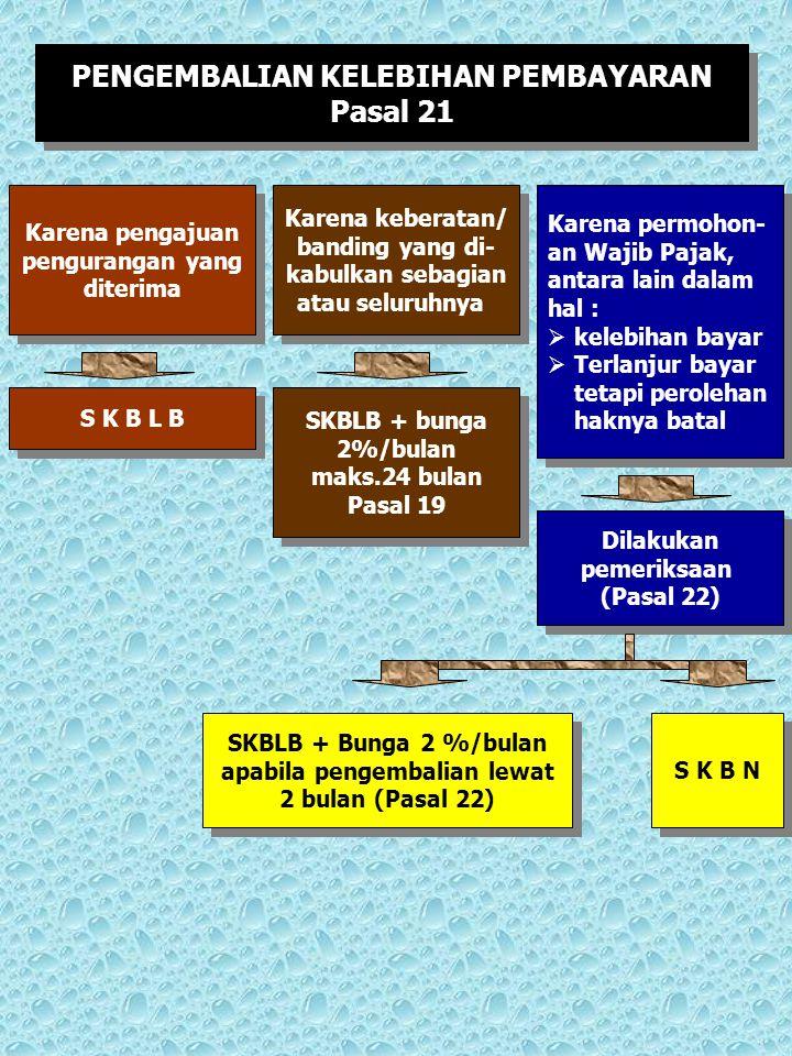 PENGEMBALIAN KELEBIHAN PEMBAYARAN Pasal 21 PENGEMBALIAN KELEBIHAN PEMBAYARAN Pasal 21 Karena pengajuan pengurangan yang diterima Karena pengajuan peng