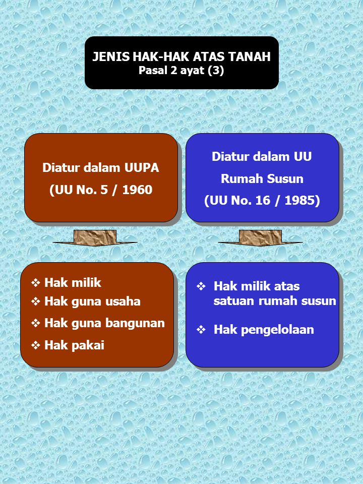 JENIS HAK-HAK ATAS TANAH Pasal 2 ayat (3) Diatur dalam UUPA (UU No. 5 / 1960 Diatur dalam UUPA (UU No. 5 / 1960 Diatur dalam UU Rumah Susun (UU No. 16