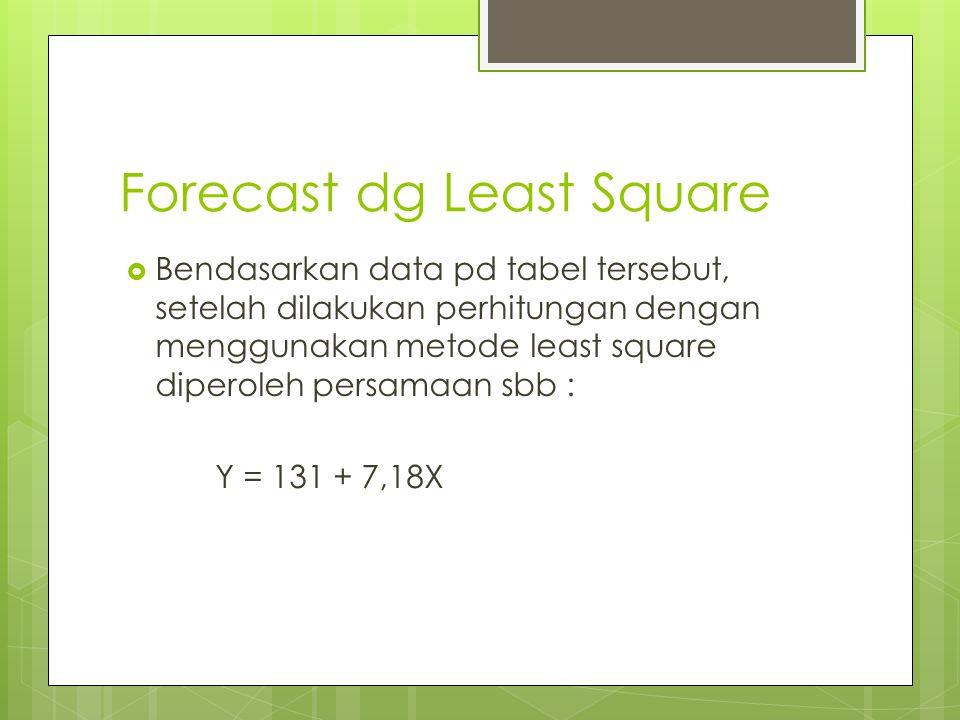 Forecast dg Least Square  Bendasarkan data pd tabel tersebut, setelah dilakukan perhitungan dengan menggunakan metode least square diperoleh persamaa