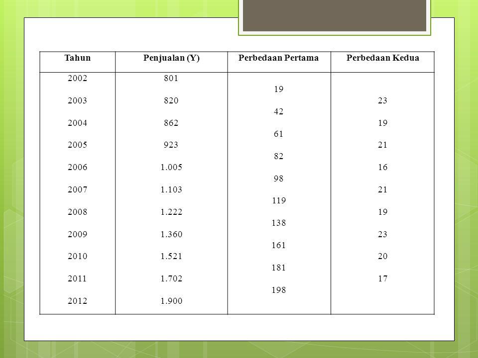 TahunPenjualan (Y)Perbedaan PertamaPerbedaan Kedua 2002 2003 2004 2005 2006 2007 2008 2009 2010 2011 2012 801 820 862 923 1.005 1.103 1.222 1.360 1.52