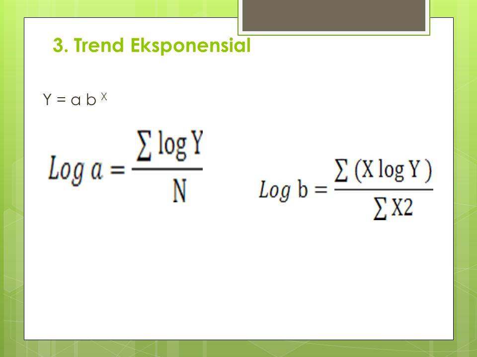 3. Trend Eksponensial Y = a b X