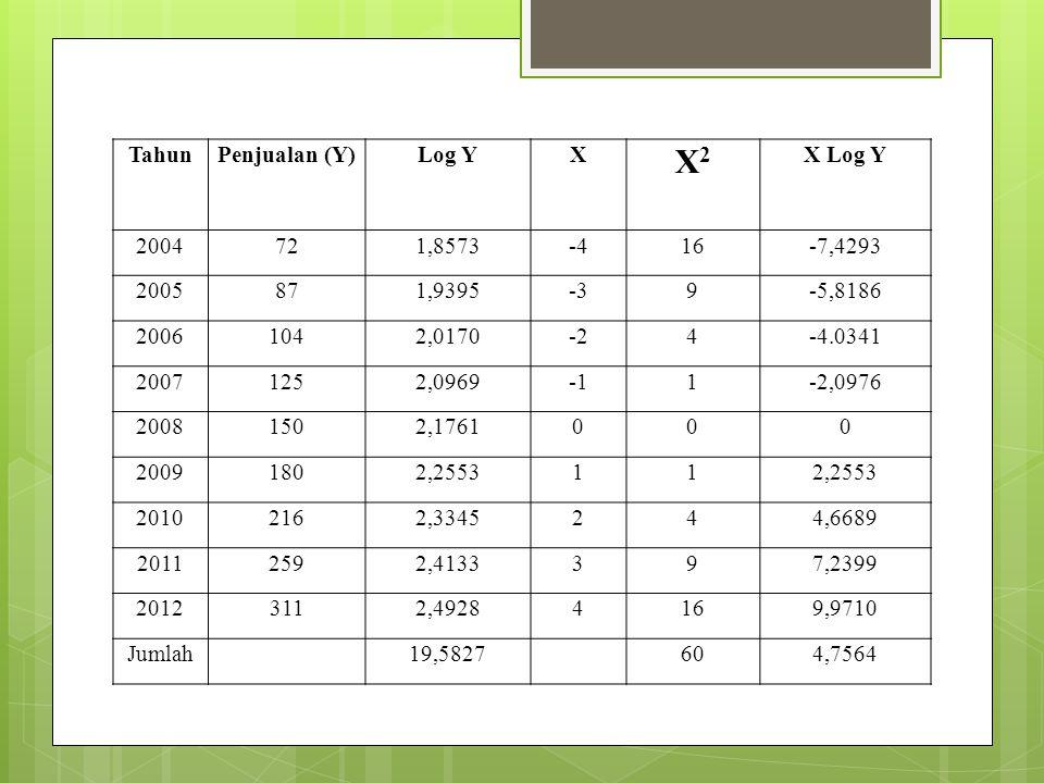 TahunPenjualan (Y)Log YX X2 X2 X Log Y 2004721,8573-416-7,4293 2005871,9395-39-5,8186 20061042,0170-24-4.0341 20071252,09691-2,0976 20081502,1761000 2