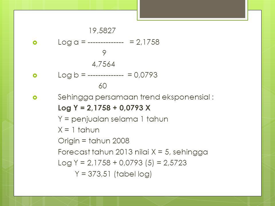 19,5827  Log a = -------------- = 2,1758 9 4,7564  Log b = -------------- = 0,0793 60  Sehingga persamaan trend eksponensial : Log Y = 2,1758 + 0,0