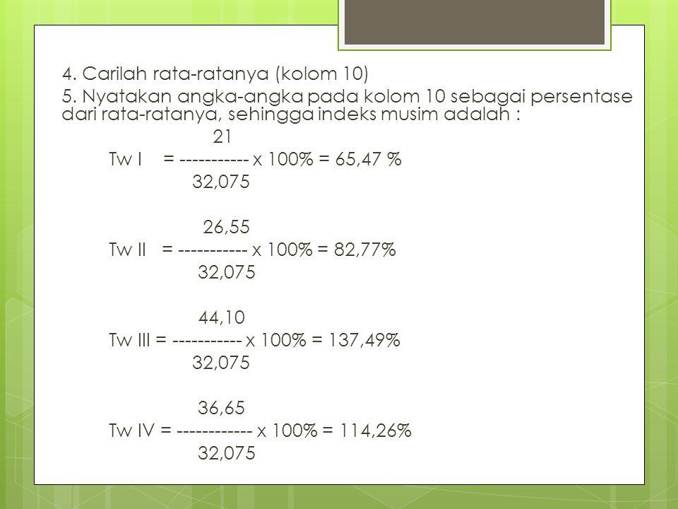 4. Carilah rata-ratanya (kolom 10) 5. Nyatakan angka-angka pada kolom 10 sebagai persentase dari rata-ratanya, sehingga indeks musim adalah : 21 Tw I
