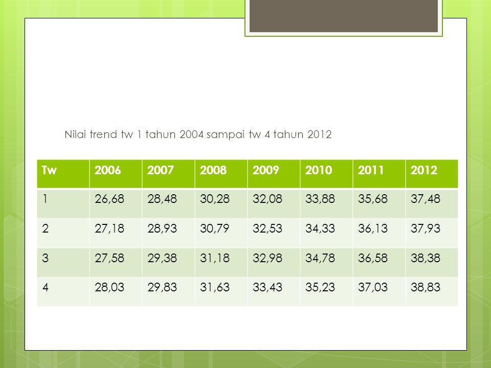 Nilai trend tw 1 tahun 2004 sampai tw 4 tahun 2012 Tw2006200720082009201020112012 126,6828,4830,2832,0833,8835,6837,48 227,1828,9330,7932,5334,3336,13