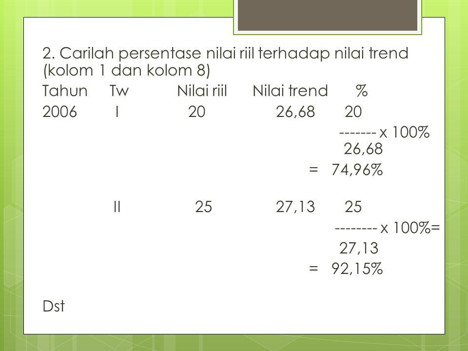 2. Carilah persentase nilai riil terhadap nilai trend (kolom 1 dan kolom 8) Tahun Tw Nilai riil Nilai trend% 2006 I 20 26,68 20 ------- x 100% 26,68 =