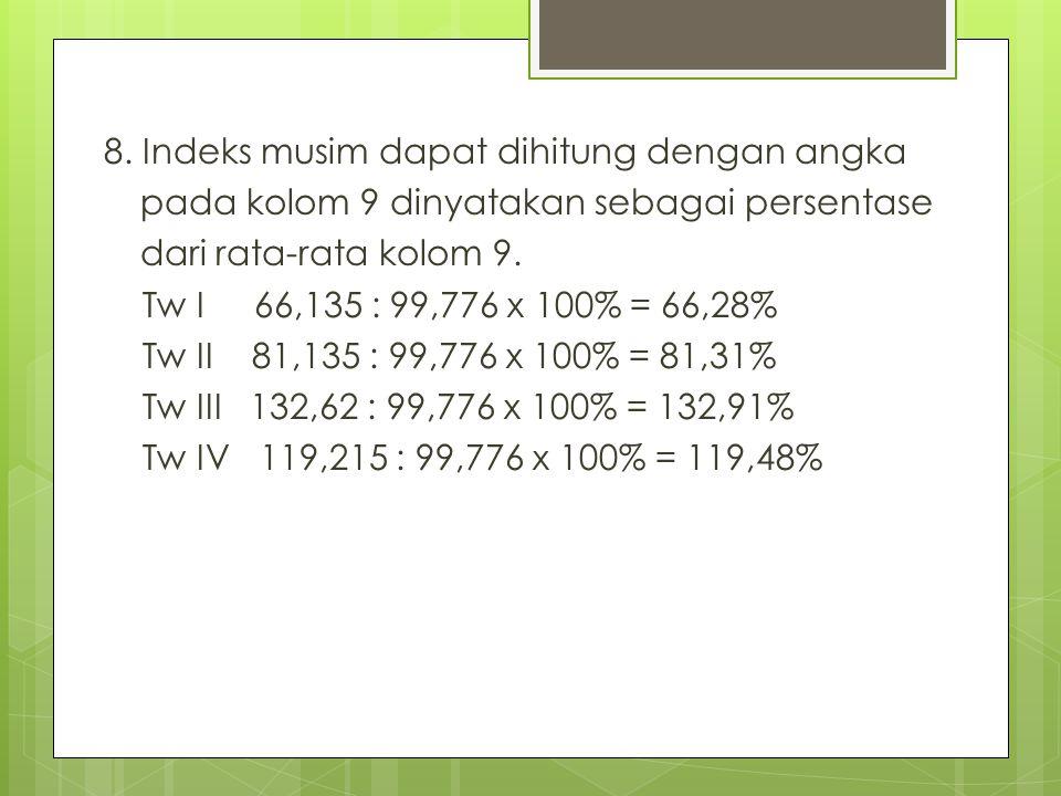 8. Indeks musim dapat dihitung dengan angka pada kolom 9 dinyatakan sebagai persentase dari rata-rata kolom 9. Tw I 66,135 : 99,776 x 100% = 66,28% Tw