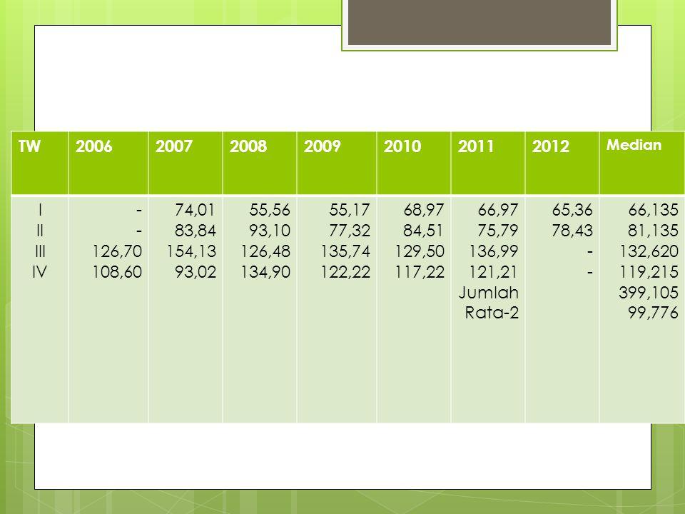  Perhitungan Indeks Musim TW2006200720082009201020112012 Median I II III IV - 126,70 108,60 74,01 83,84 154,13 93,02 55,56 93,10 126,48 134,90 55,17
