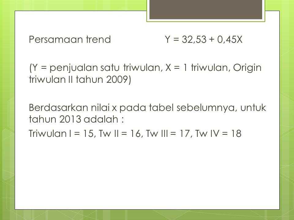 Persamaan trendY = 32,53 + 0,45X (Y = penjualan satu triwulan, X = 1 triwulan, Origin triwulan II tahun 2009) Berdasarkan nilai x pada tabel sebelumny