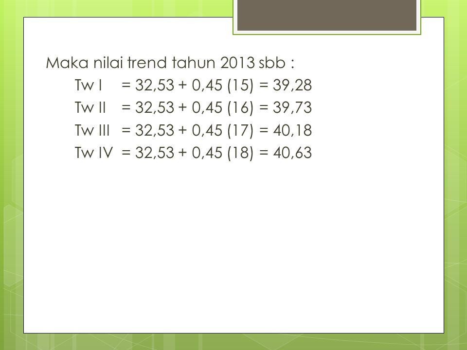 Maka nilai trend tahun 2013 sbb : Tw I= 32,53 + 0,45 (15) = 39,28 Tw II= 32,53 + 0,45 (16) = 39,73 Tw III= 32,53 + 0,45 (17) = 40,18 Tw IV= 32,53 + 0,