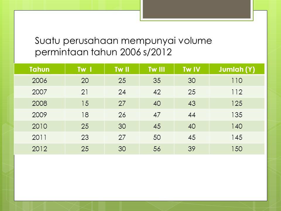 Suatu perusahaan mempunyai volume permintaan tahun 2006 s/2012 TahunTw ITw IITw IIITw IVJumlah (Y) 200620253530110 200721244225112 200815274043125 200